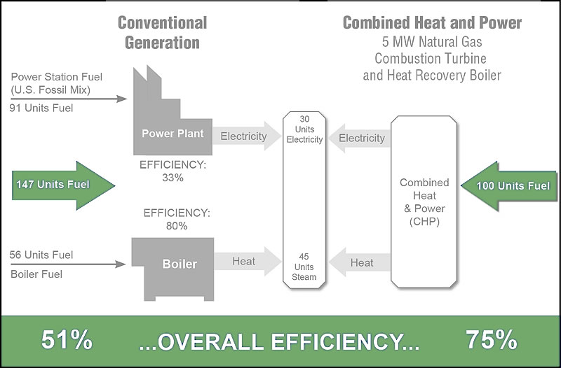 CHP Improves Overall Performance